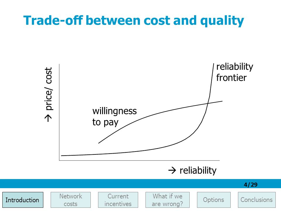 4/29 Trade-off between cost and quality  reliability  price/ cost willingness to pay reliability frontier Introduction Network costs What if we are