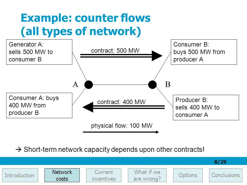 8/29 Example: counter flows (all types of network) AB Generator A: sells 500 MW to consumer B Consumer B: buys 500 MW from producer A contract: 500 MW