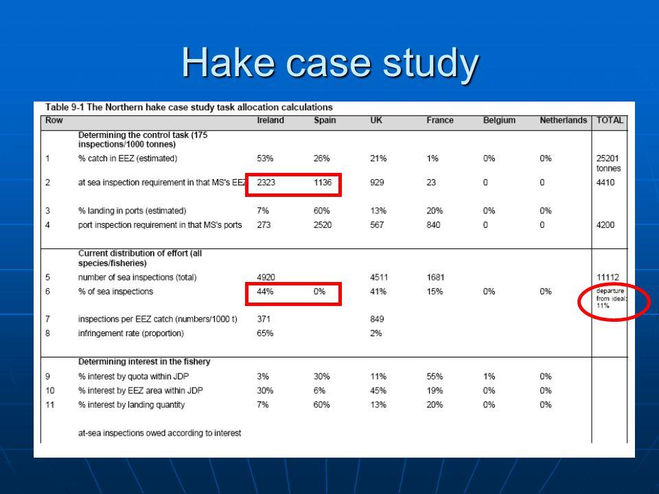 Hake case study