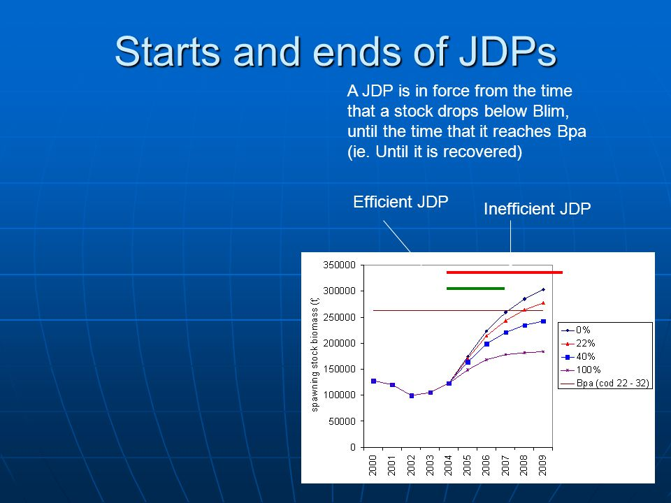 Starts and ends of JDPs A JDP is in force from the time that a stock drops below Blim, until the time that it reaches Bpa (ie. Until it is recovered)