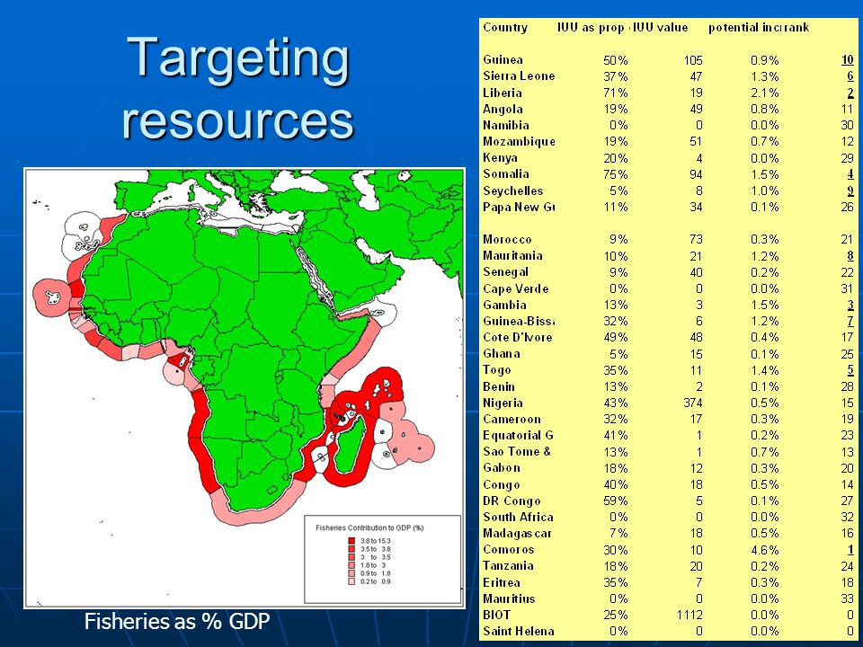 Targeting resources Fisheries as % GDP