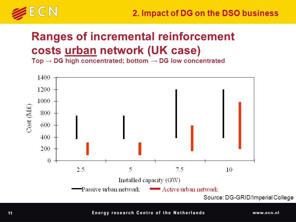 11 Ranges of incremental reinforcement costs urban network (UK case) Top → DG high concentrated; bottom → DG low concentrated Source: DG-GRID/Imperial College 2.