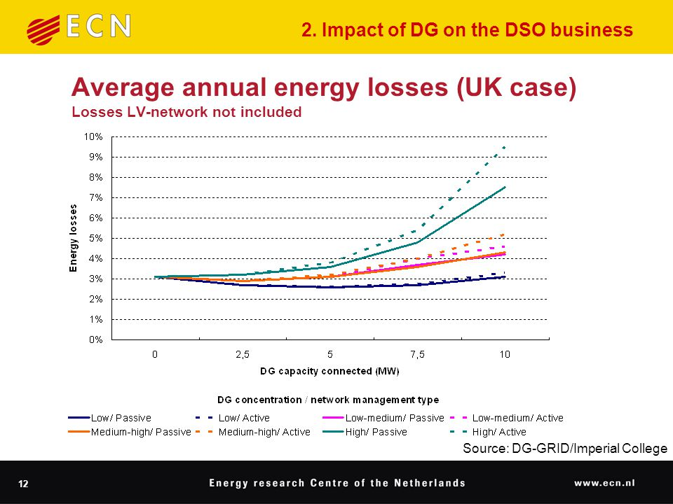 12 Average annual energy losses (UK case) Losses LV-network not included Source: DG-GRID/Imperial College 2.