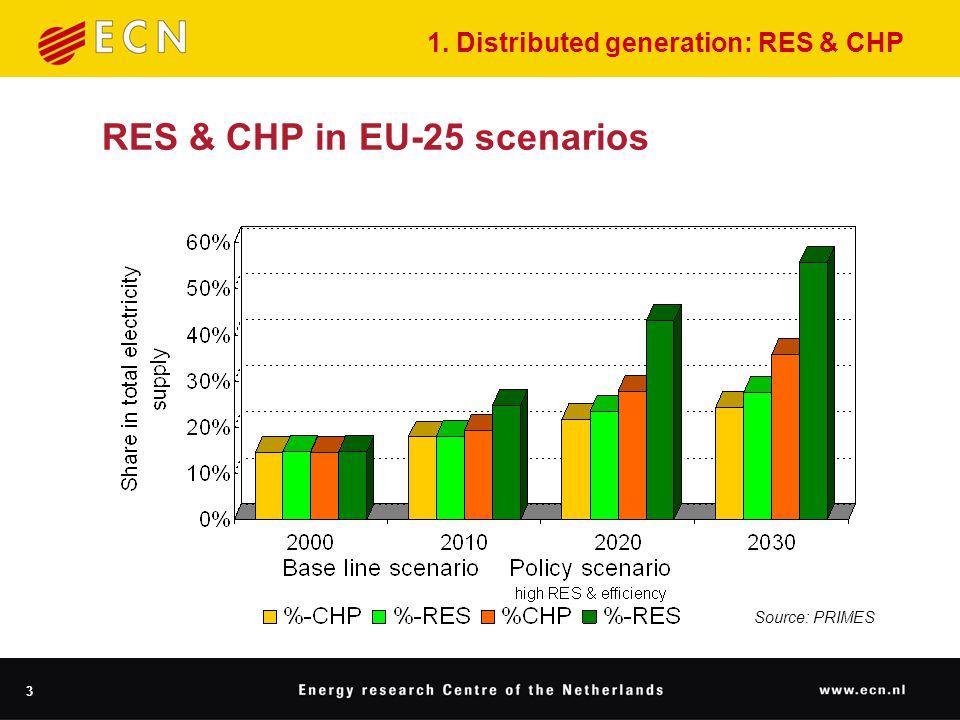 3 RES & CHP in EU-25 scenarios Source: PRIMES 1. Distributed generation: RES & CHP