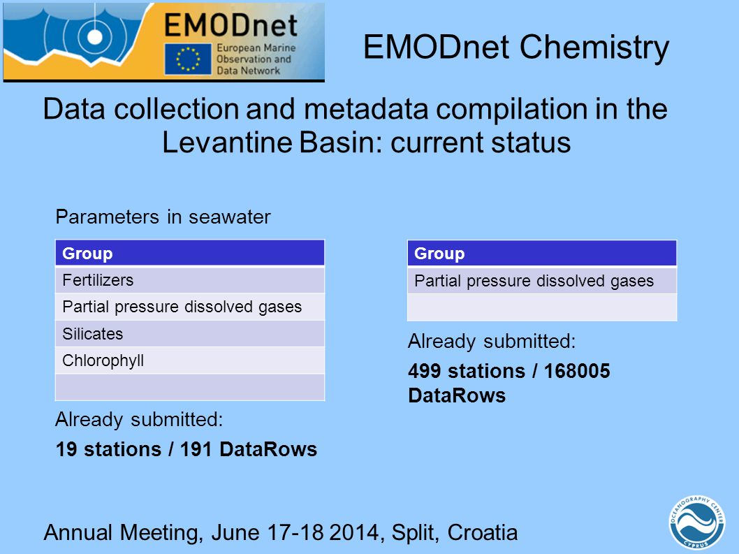 Annual Meeting, June 17-18 2014, Split, Croatia Data collection and metadata compilation in the Levantine Basin: current status Parameters in seawater