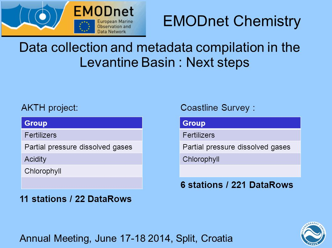 Group Fertilizers Partial pressure dissolved gases Chlorophyll Annual Meeting, June 17-18 2014, Split, Croatia Data collection and metadata compilatio