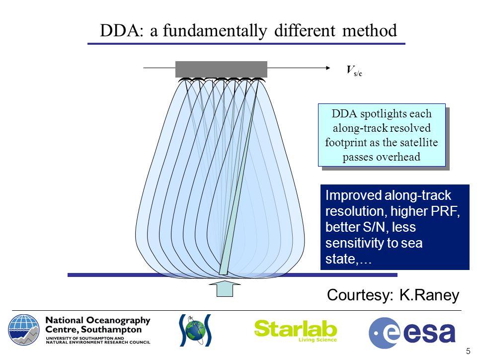 5 DDA: a fundamentally different method V s/c DDA spotlights each along-track resolved footprint as the satellite passes overhead )) ) )))) Courtesy:
