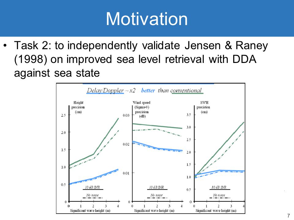 7 Motivation Task 2: to independently validate Jensen & Raney (1998) on improved sea level retrieval with DDA against sea state