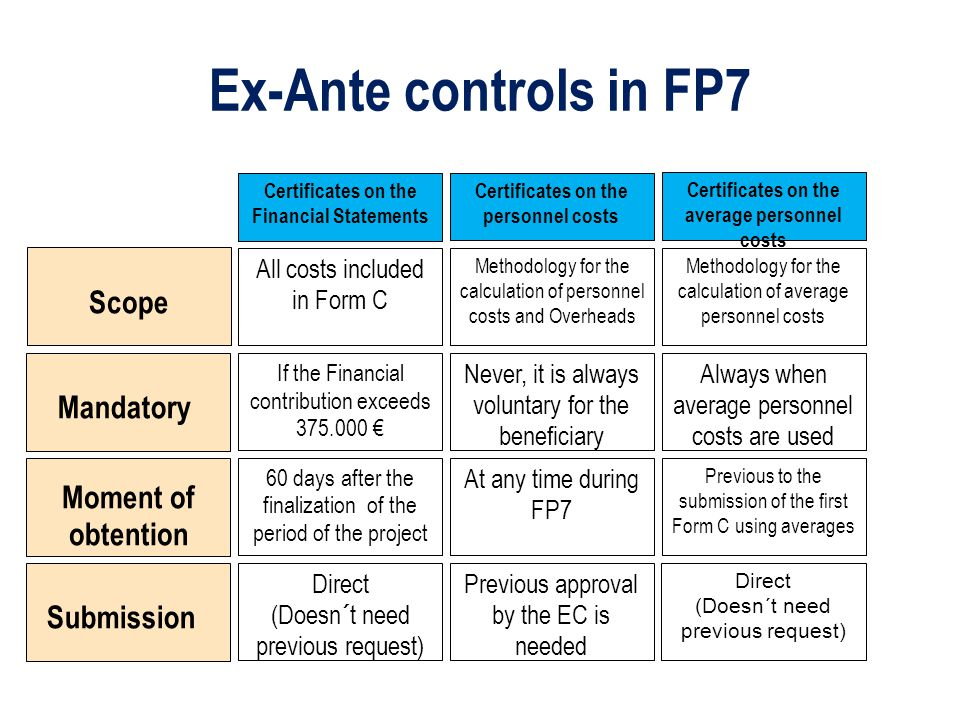 Ex-Ante controls in FP7 Certificates on the Financial Statements Certificates on the personnel costs Certificates on the average personnel costs Scope Mandatory Submission Moment of obtention All costs included in Form C Methodology for the calculation of personnel costs and Overheads Methodology for the calculation of average personnel costs If the Financial contribution exceeds 375.000 € Never, it is always voluntary for the beneficiary Always when average personnel costs are used 60 days after the finalization of the period of the project At any time during FP7 Previous to the submission of the first Form C using averages Direct (Doesn´t need previous request) Previous approval by the EC is needed Direct (Doesn´t need previous request)