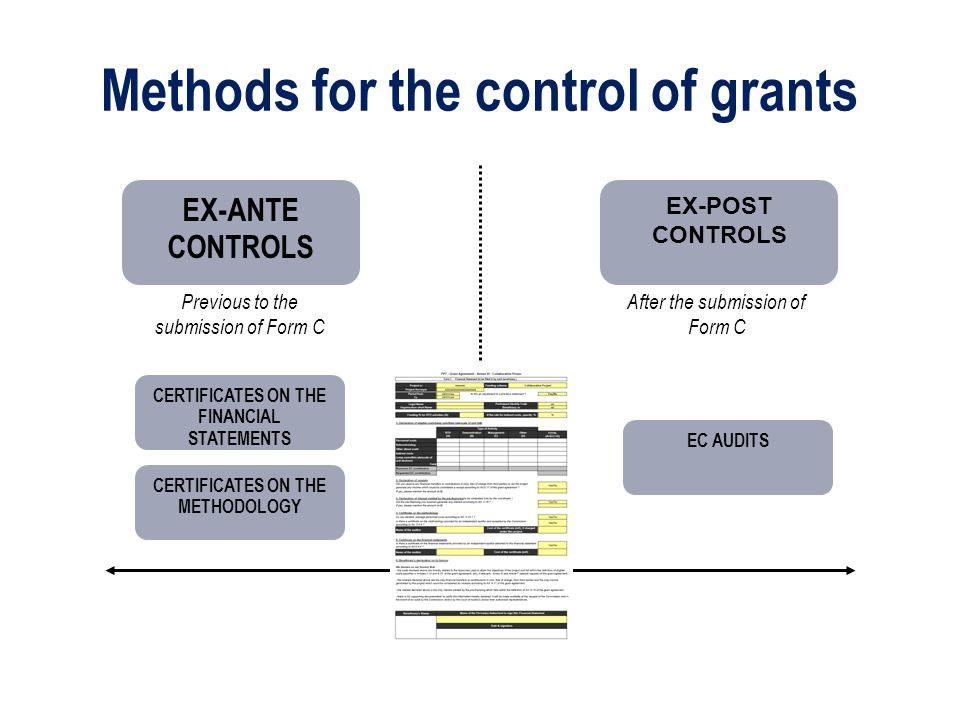 Methods for the control of grants EX-ANTE CONTROLS EX-POST CONTROLS Previous to the submission of Form C After the submission of Form C CERTIFICATES O