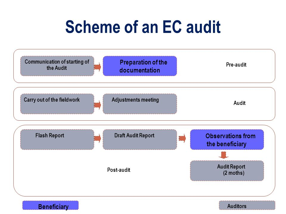Scheme of an EC audit Communication of starting of the Audit Carry out of the fieldwork Adjustments meeting Preparation of the documentation Pre-audit Audit Flash Report Draft Audit Report Post-audit Observations from the beneficiary Beneficiary Auditors Audit Report (2 moths)