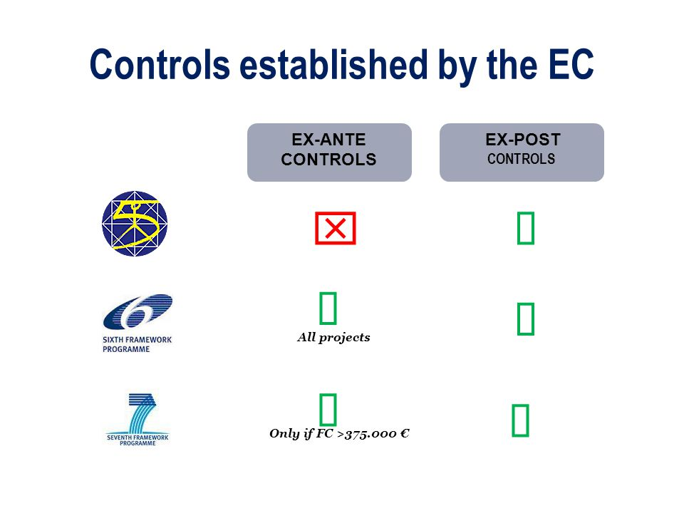 Ex-Ante controls in the FP7 Certificate on the methodology for personnel costs Certificate on the methodology on average personnel costs Instructions for issuing certificates can be found in Annex VII of the Grant Agreement CERTIFICATES ON THE FINANCIAL STATEMENTS CERTIFICATES ON THE METHODOLOGY