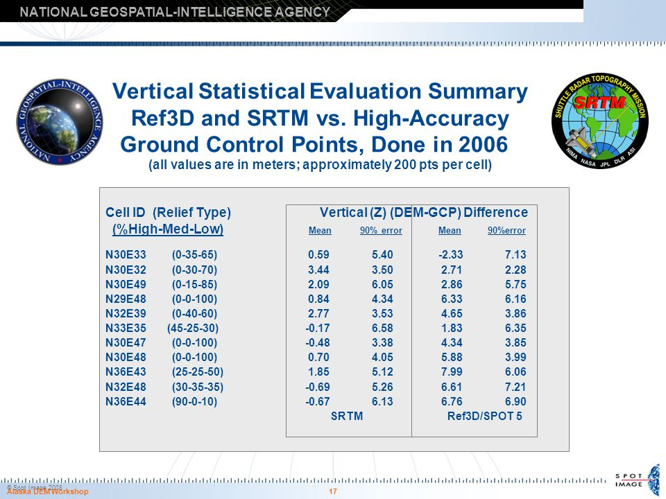 17 Vertical Statistical Evaluation Summary Ref3D and SRTM vs. High-Accuracy Ground Control Points, Done in 2006 (all values are in meters; approximate