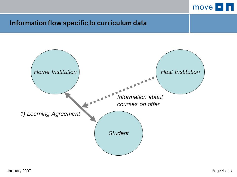 Page 4 / 25 January 2007 Information flow specific to curriculum data Home Institution Student Host Institution 1) Learning Agreement Information about courses on offer