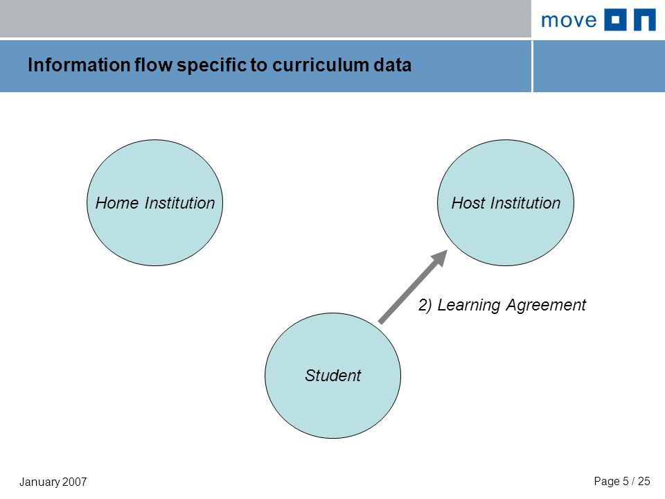 Page 5 / 25 January 2007 Information flow specific to curriculum data Home Institution Student Host Institution 2) Learning Agreement