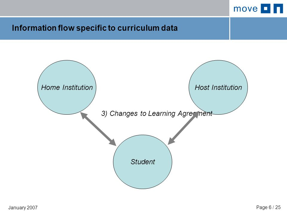 Page 7 / 25 January 2007 Information flow specific to curriculum data Home Institution Student Host Institution 4) Transcript of Records