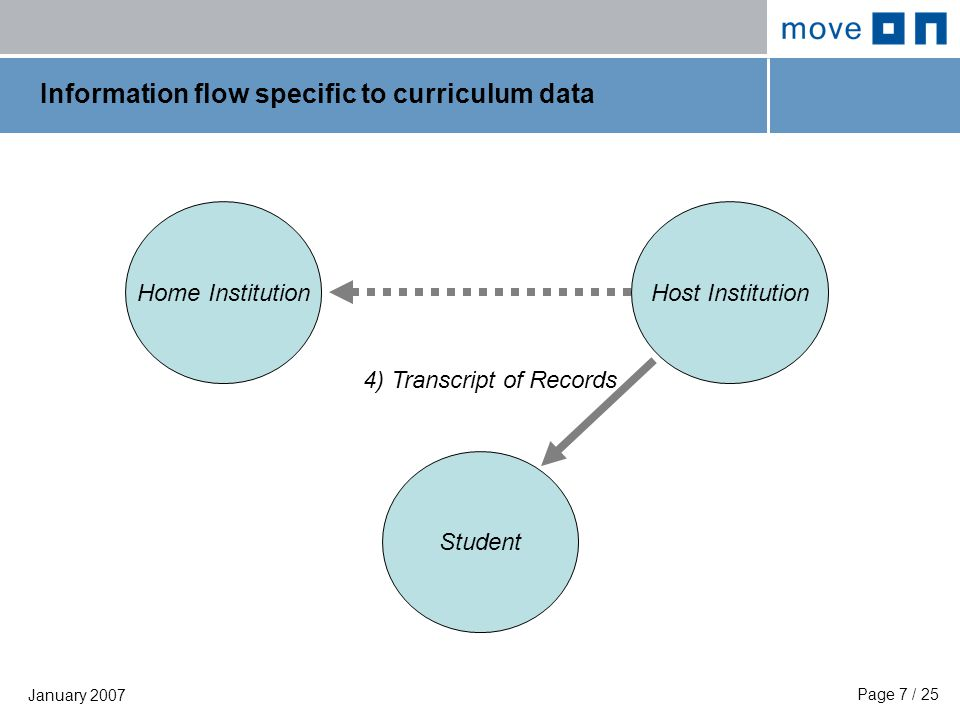 Page 8 / 25 January 2007 Information flow specific to curriculum data Home Institution Student Host Institution 5) Transcript of Records