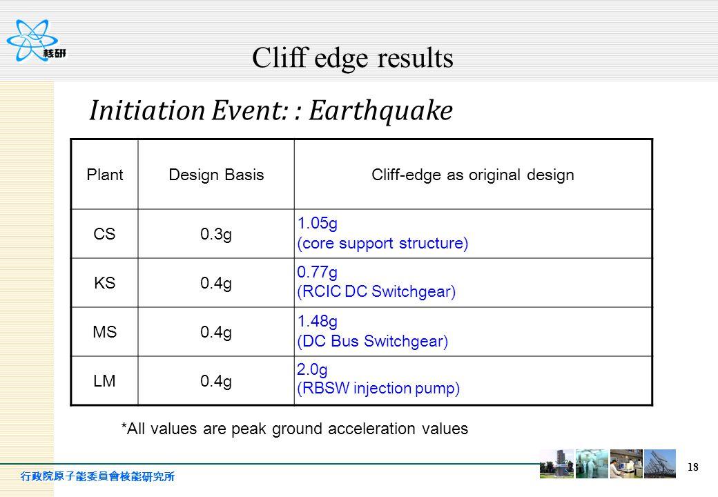 行政院原子能委員會核能研究所 18 PlantDesign BasisCliff-edge as original design CS0.3g 1.05g (core support structure) KS0.4g 0.77g (RCIC DC Switchgear) MS0.4g 1.48g