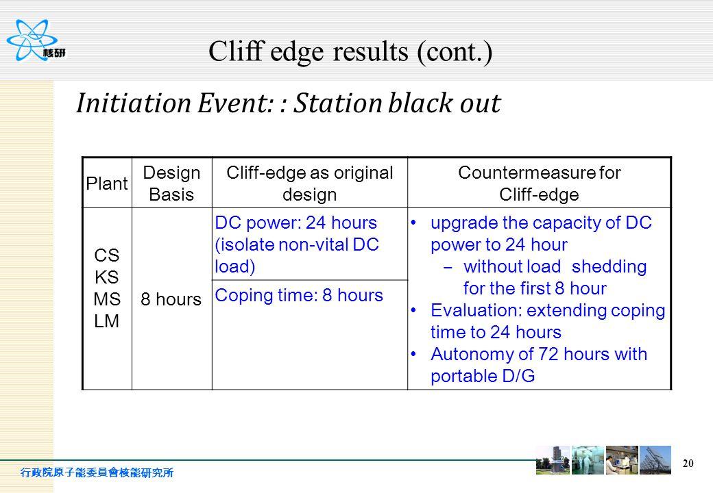 行政院原子能委員會核能研究所 20 Plant Design Basis Cliff-edge as original design Countermeasure for Cliff-edge CS KS MS LM 8 hours DC power: 24 hours (isolate non-v