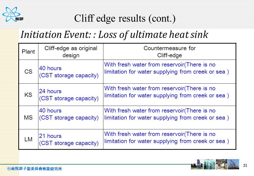 行政院原子能委員會核能研究所 21 Plant Cliff-edge as original design Countermeasure for Cliff-edge CS 40 hours (CST storage capacity) With fresh water from reservoir