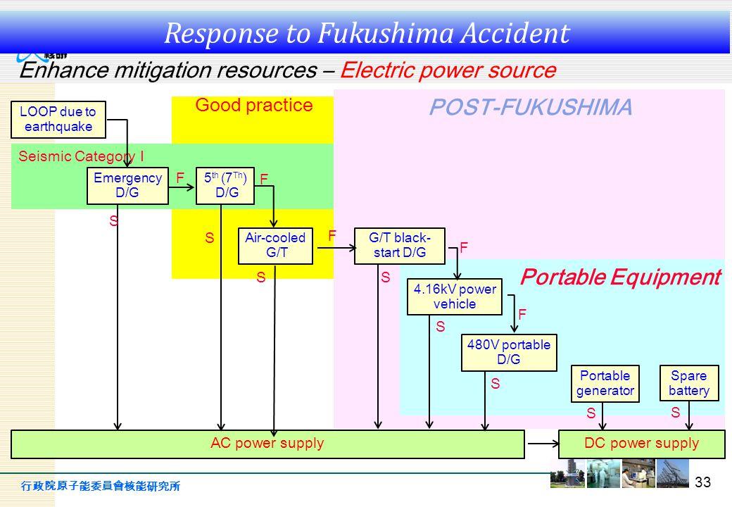 行政院原子能委員會核能研究所 Good practice Seismic Category I POST-FUKUSHIMA Portable Equipment 33 Enhance mitigation resources – Electric power source LOOP due to