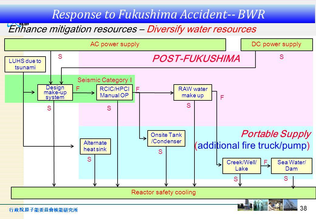 行政院原子能委員會核能研究所 POST-FUKUSHIMA Seismic Category I Portable Supply (additional fire truck/pump) 38 Enhance mitigation resources – Diversify water resour