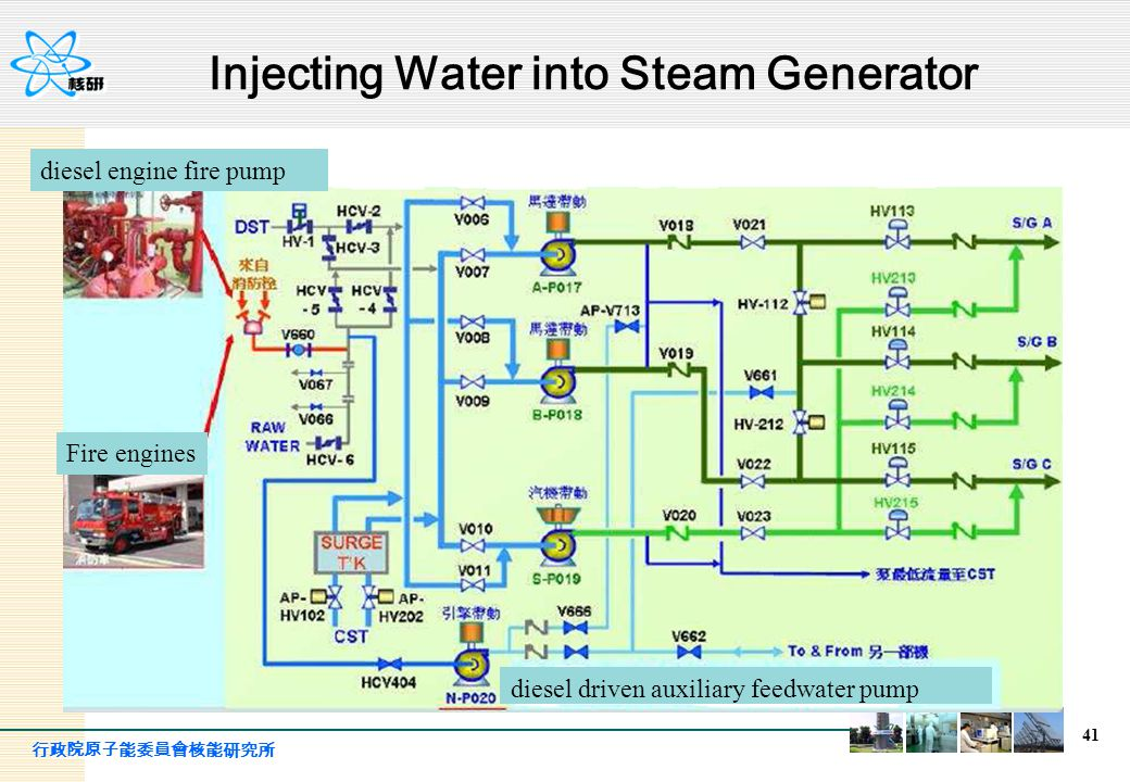 Injecting Water into Steam Generator 41 diesel driven auxiliary feedwater pump diesel engine fire pump Fire engines