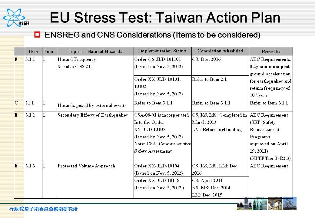 行政院原子能委員會核能研究所 27 Flooding (cont.) 4.TPC should follow the first stage recommendations of USNRC NTTF report, especially the Recommendations 2.1 and 2.3 concerning the flooding and/or tsunami.