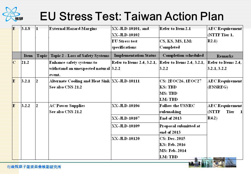 行政院原子能委員會核能研究所 19 Plant Design Basis Cliff-edge as original design Cliff-edge with countermeasure CS 10.7 run up(m) 11.2 m (RCIC) 16.7 m (TPC is now planning to build tsunami wall with height of 10.7+ 6 m) KS 10.3 run up(m) 12.3 m (RCIC) 16.3 m (TPC is now planning to build tsunami wall with height of 10.3+6 m) MS 12.0 run up(m) 15 m (DC Bus) 18.0 m (TPC is now planning to build tsunami wall with height of 12+6 m) LM 8.0 run up(m) 12m (RCIC..etc) 14.0m (TPC is now planning to build tsunami wall with height of 8+6 m) Initiation Event: : Tsunami Cliff edge results (cont.)