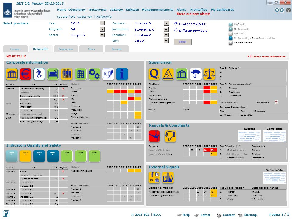 RiskprofileSupervisionNewsSourcesConcern HOSPITAL X * Click for more information Reports & Complaints Indicators Quality and Safety Theme 1 Theme 2 Th