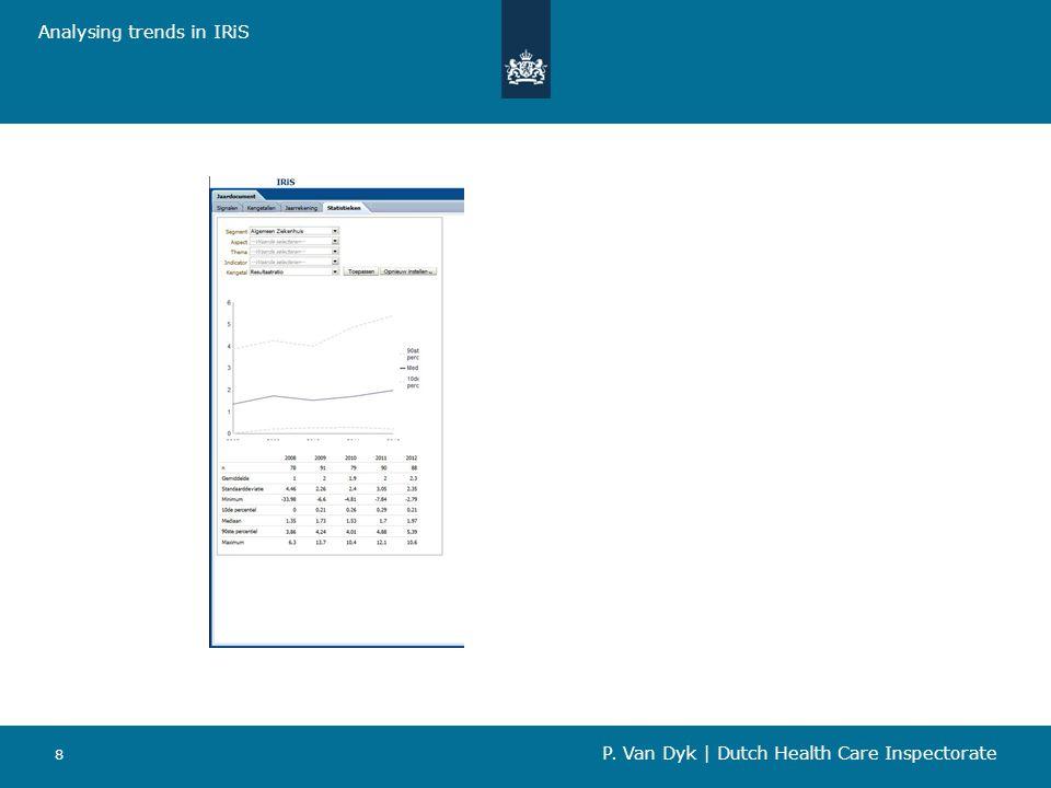 8 Analysing trends in IRiS P. Van Dyk   Dutch Health Care Inspectorate