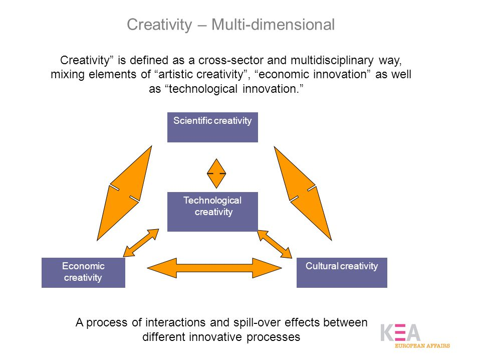 Creativity – Multi-dimensional Creativity is defined as a cross-sector and multidisciplinary way, mixing elements of artistic creativity , economic innovation as well as technological innovation. Economic creativity Cultural creativity Scientific creativity Technological creativity A process of interactions and spill-over effects between different innovative processes