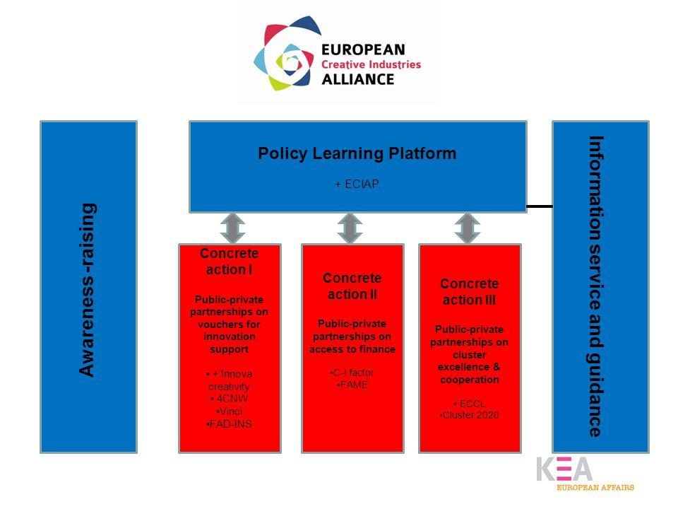Awareness -raising Policy Learning Platform + ECIAP.