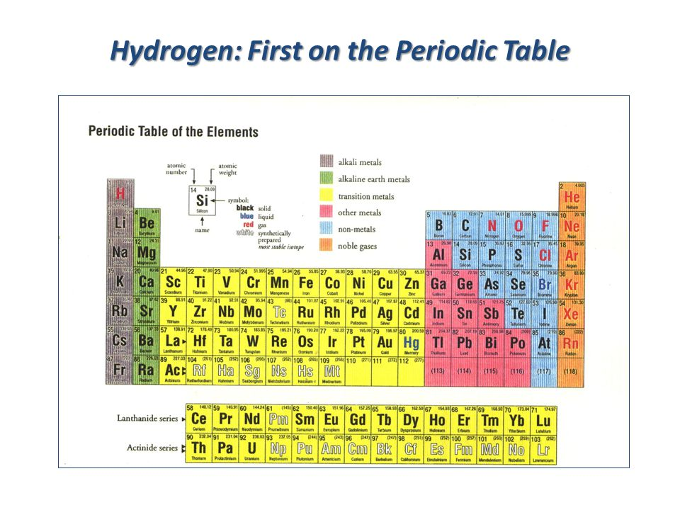 Hydrogen: First on the Periodic Table