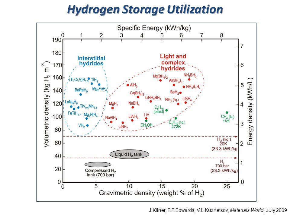 Hydrogen Storage Utilization J.Kilner, P.P.Edwards, V.L.Kuznetsov, Materials World, July 2009