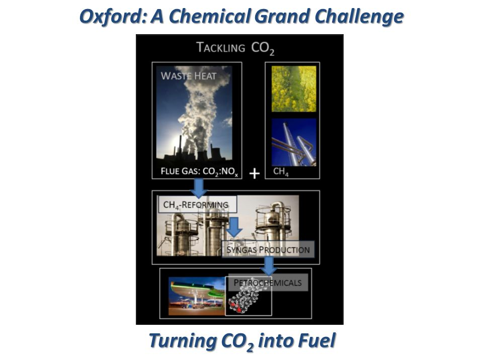 Oxford: A Chemical Grand Challenge Turning CO 2 into Fuel