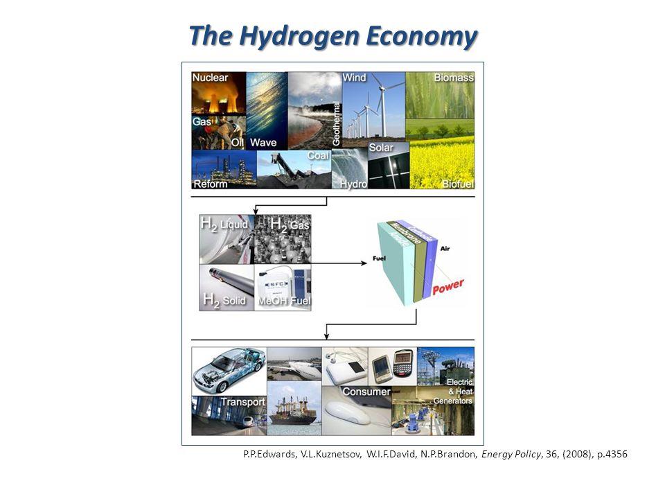 P.P.Edwards, V.L.Kuznetsov, W.I.F.David, N.P.Brandon, Energy Policy, 36, (2008), p.4356 The Hydrogen Economy