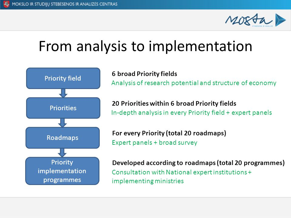 From analysis to implementation Priority field Priorities Roadmaps Priority implementation programmes 6 broad Priority fields 20 Priorities within 6 broad Priority fields For every Priority (total 20 roadmaps) Developed according to roadmaps (total 20 programmes) Analysis of research potential and structure of economy In-depth analysis in every Priority field + expert panels Expert panels + broad survey Consultation with National expert institutions + implementing ministries