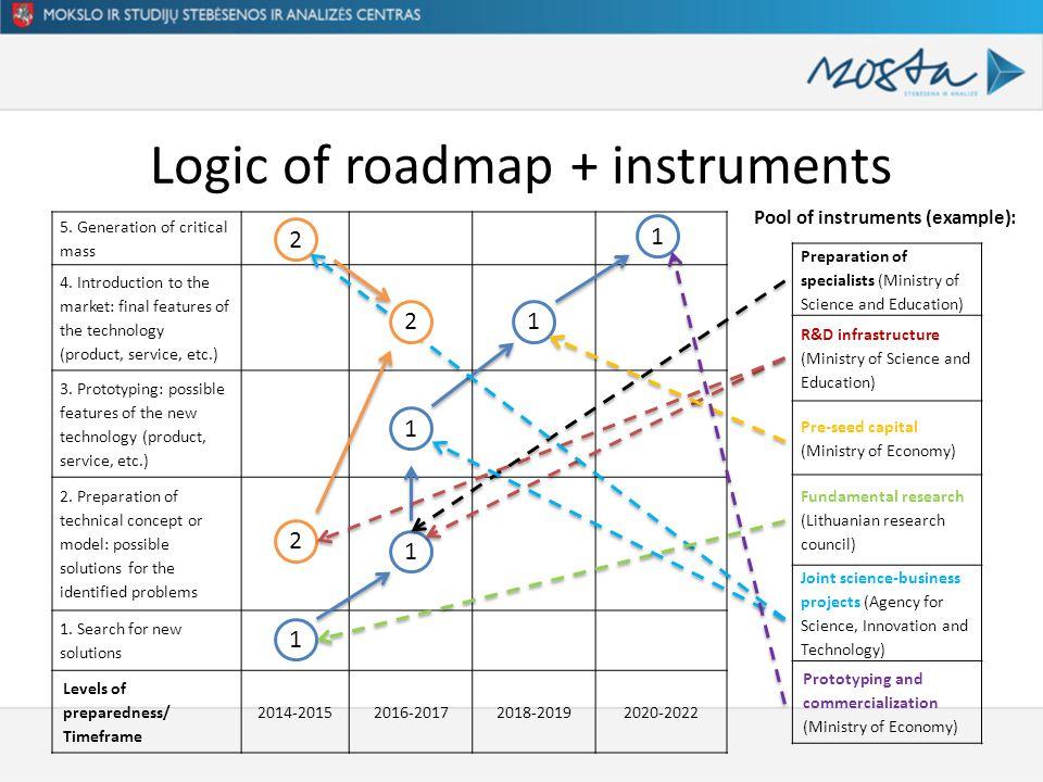 Logic of roadmap + instruments 5. Generation of critical mass 4.