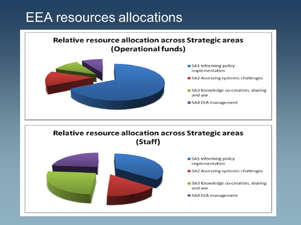 EEA resources allocations