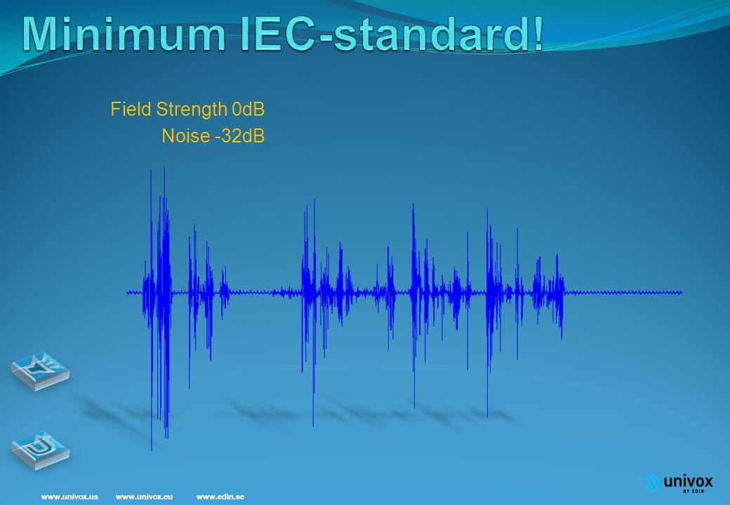 www.univox.euwww.univox.uswww.edin.se Field Strength 0dB=400mA/m Noise -12dB