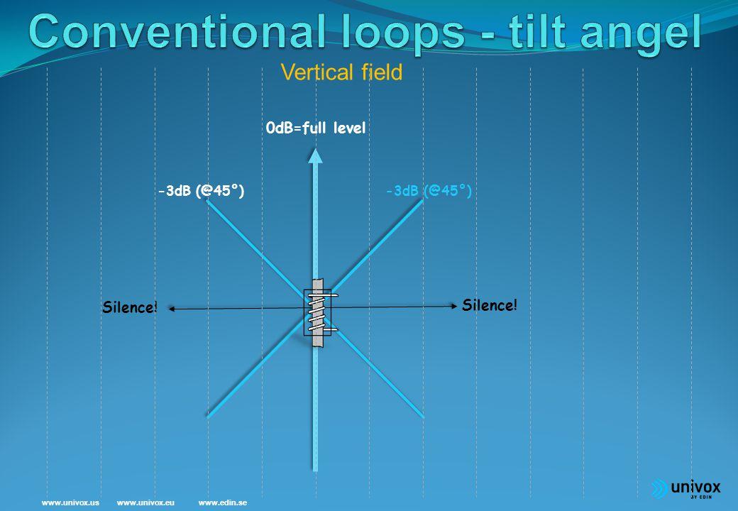 www.univox.euwww.univox.uswww.edin.se Tilt angle – conventional loop