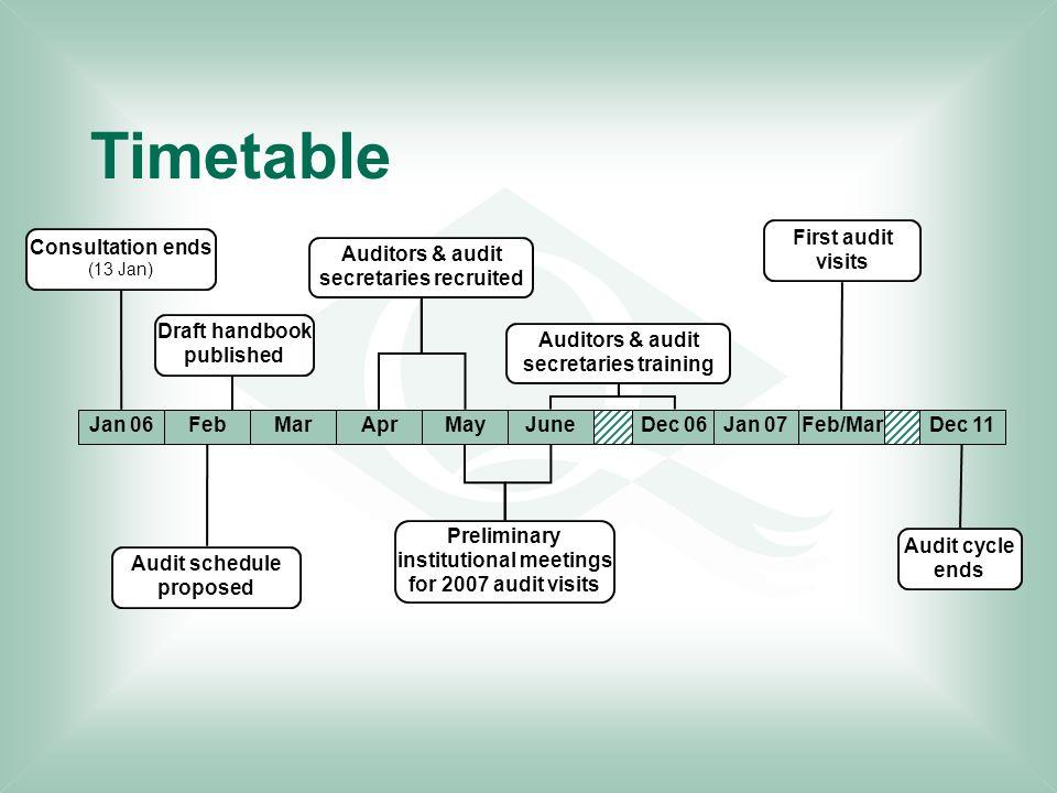 Timetable Jan 06FebMarAprMayJuneDec 06Dec 11 Consultation ends (13 Jan) Audit schedule proposed Draft handbook published Preliminary institutional mee