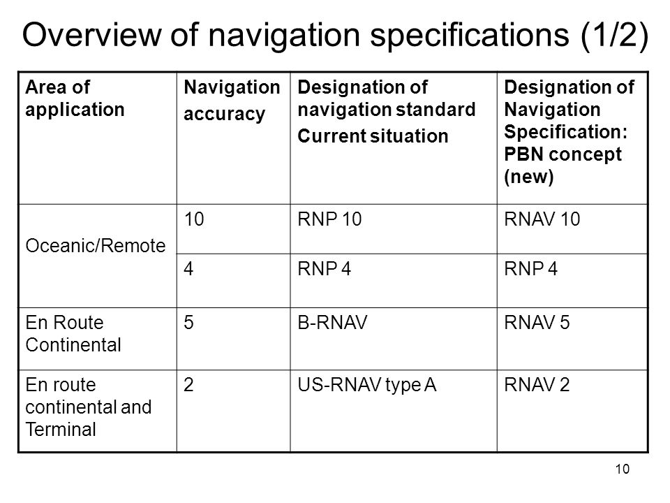 10 Overview of navigation specifications (1/2) Area of application Navigation accuracy Designation of navigation standard Current situation Designatio