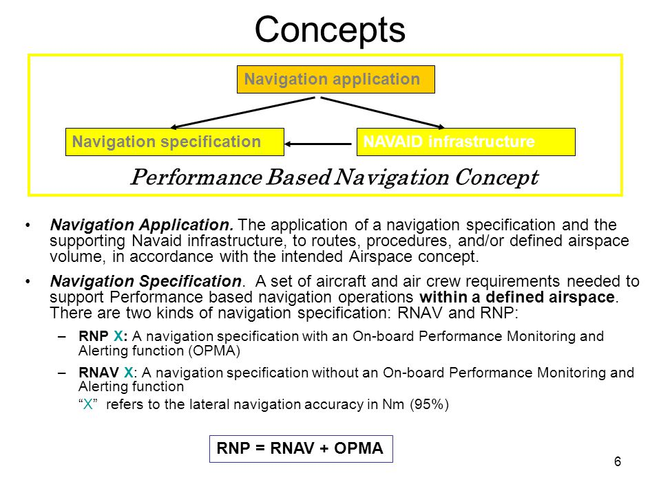 7 Navigation Specification Navigation Specifications content: –Required performance (accuracy, integrity, availability and continuity) –Eligible sensors for the achievement of the required performance –Required navigation functionalities in order to meet the required performance –Requirements on the flight crew in order to achieve the required performance from the aircraft and the RNAV system.