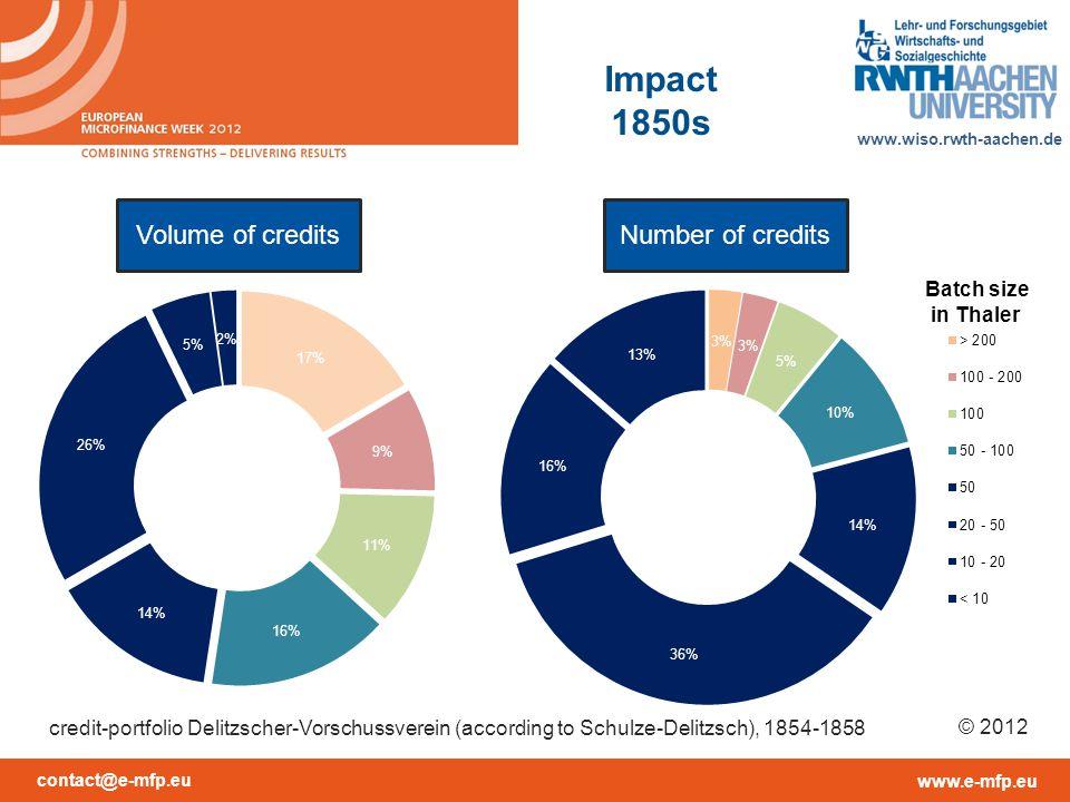 contact@e-mfp.eu www.e-mfp.eu www.wiso.rwth-aachen.de © 2012 Volume of creditsNumber of credits credit-portfolio Delitzscher-Vorschussverein (according to Schulze-Delitzsch), 1854-1858 Impact 1850s