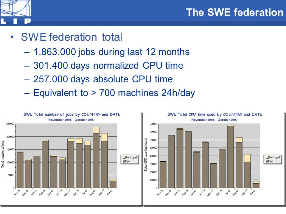 The SWE federation SWE federation total –1.863.000 jobs during last 12 months –301.400 days normalized CPU time –257.000 days absolute CPU time –Equiv