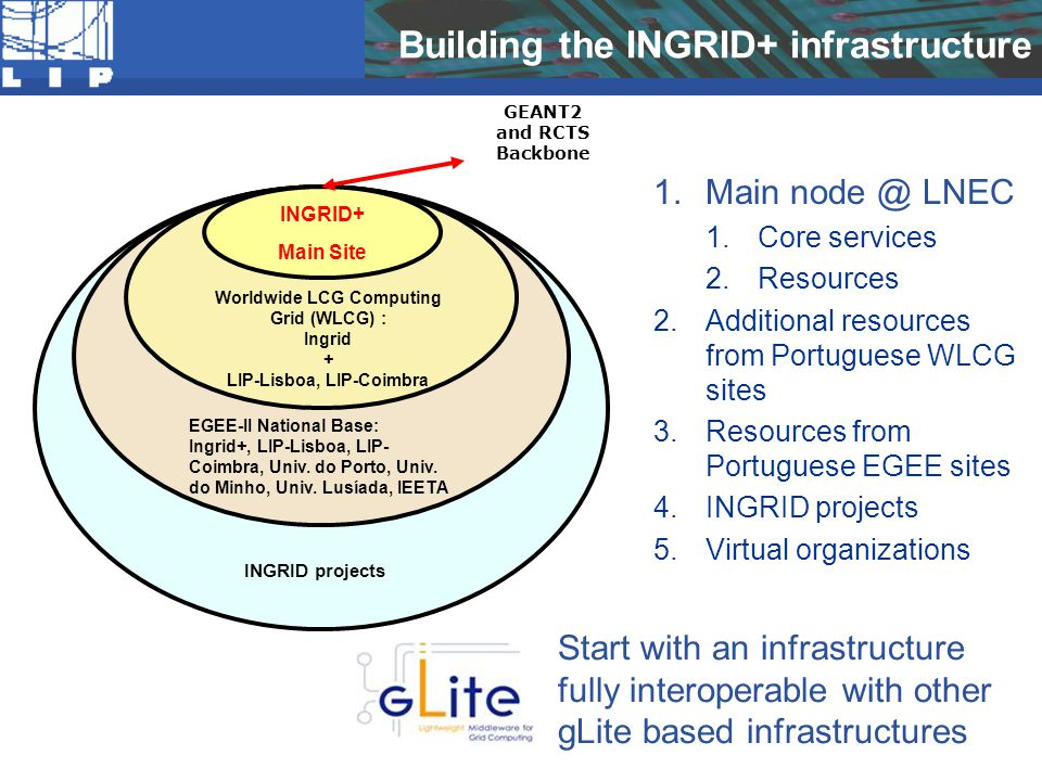 Building the INGRID+ infrastructure INGRID+ Main Site Worldwide LCG Computing Grid (WLCG) : Ingrid + LIP-Lisboa, LIP-Coimbra EGEE-II National Base: In