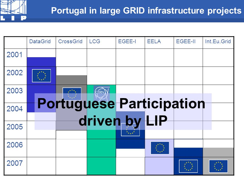 Portugal in large GRID infrastructure projects DataGridCrossGridLCGEGEE-IEELAEGEE-IIInt.Eu.Grid 2001 2002 2003 2004 2005 2006 2007 Portuguese Participation driven by LIP