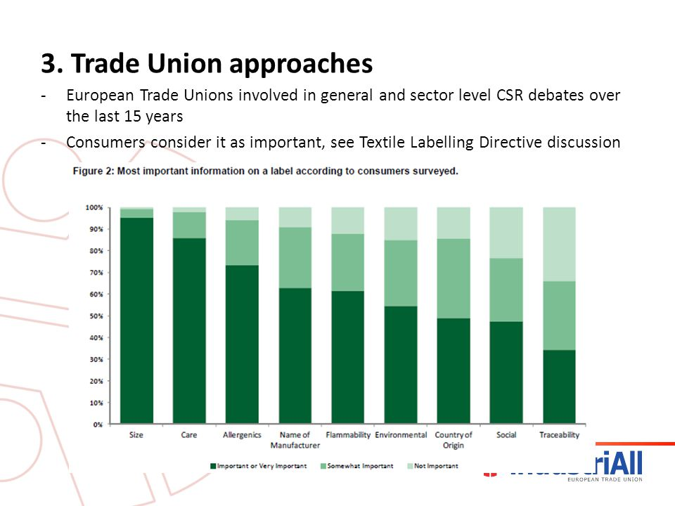 3. Trade Union approaches -European Trade Unions involved in general and sector level CSR debates over the last 15 years -Consumers consider it as imp